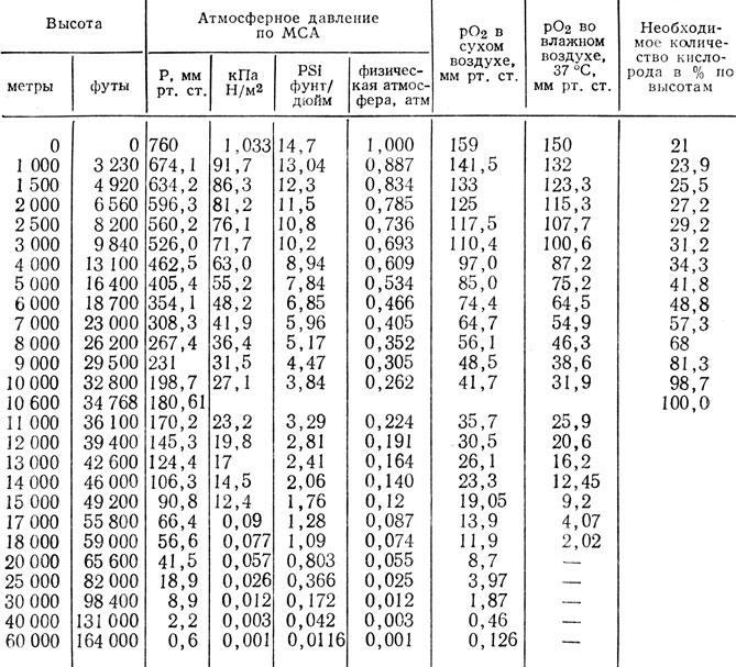 измерения единицы таблицы перевода