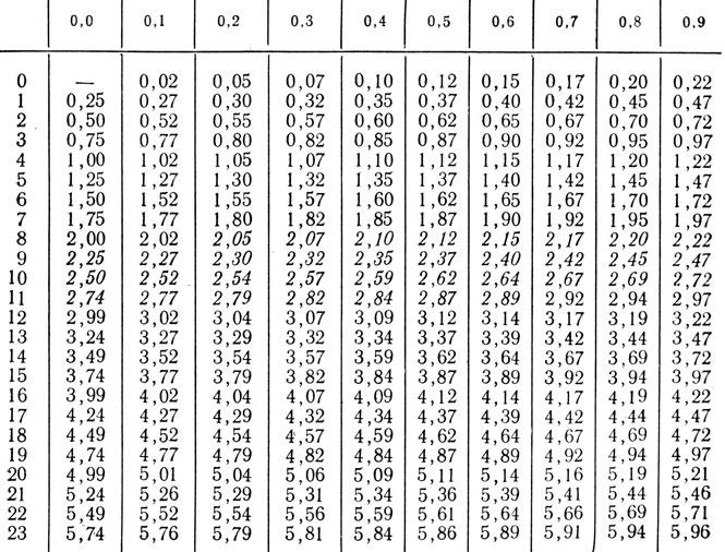Норма кетостероиды в ммоль/л комбинация примоболан
